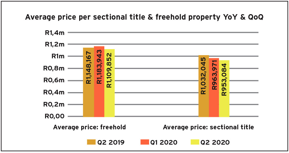 average-price-per-sectional-title-freehold-property-yoy-qoq
