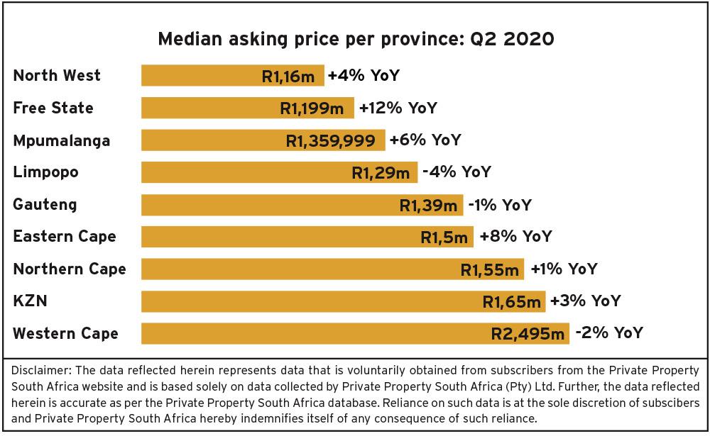 median-asking-price-per-province-q2-2020