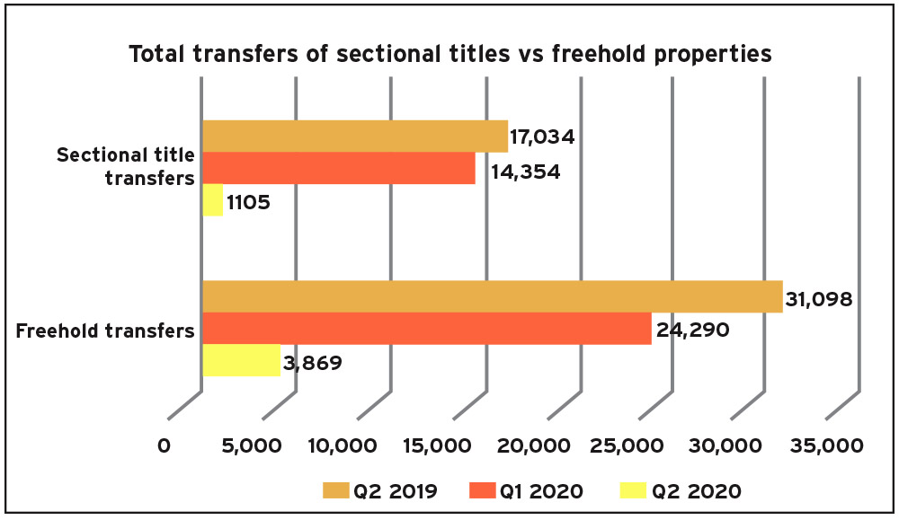 total-transfers-of-sectional-titles-vs-freehold-properties
