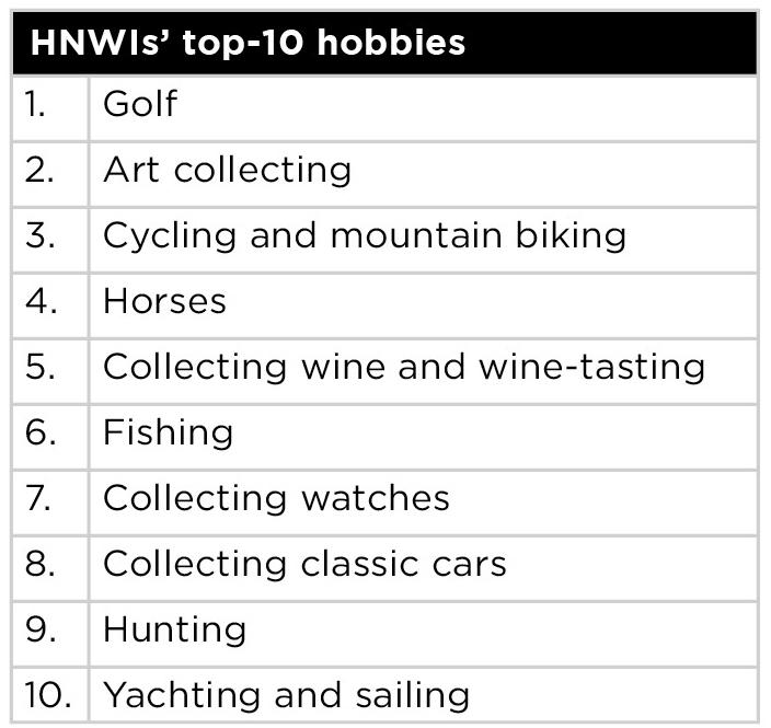 chart-hnw-top-10-hobbies-image-1