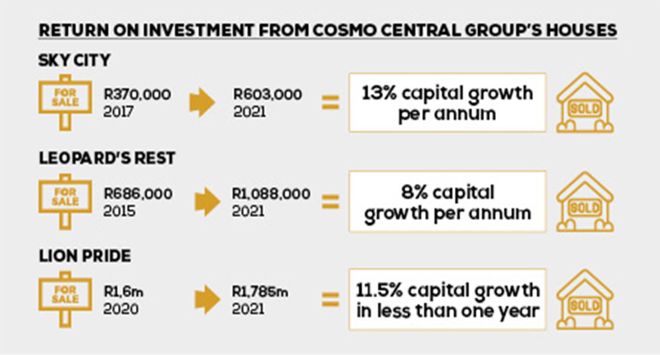 cosmo-central-project-return-invest-image-2-copy
