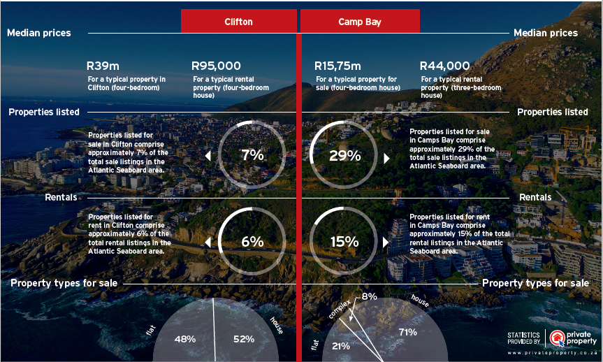 Clifton Camps Bay Infographic
