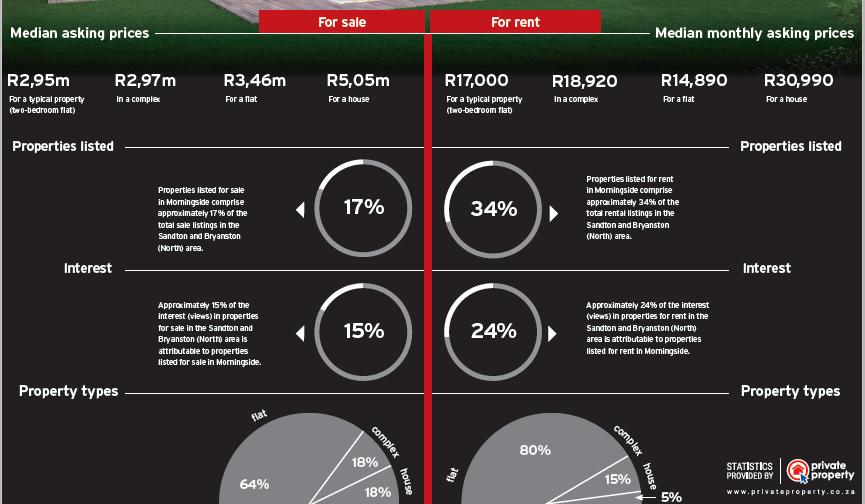 Morningside Infographic