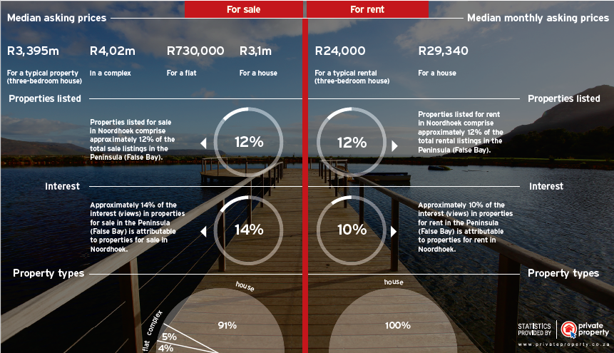 Noordhoek_Infographic
