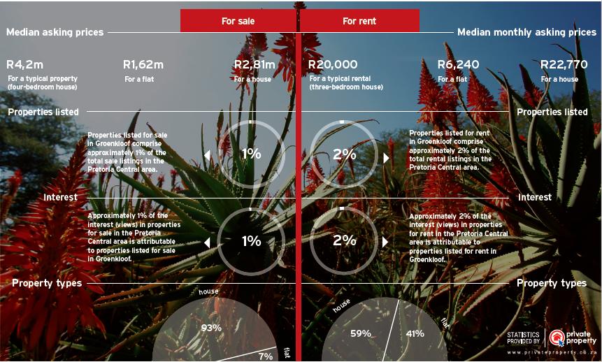 GroenKloof_Infographic_PTA