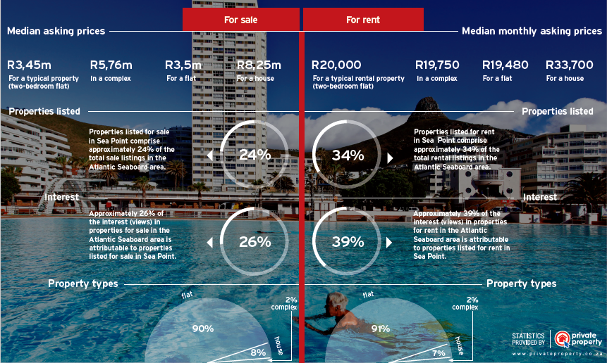 SeaPoint_Infographic _CPT